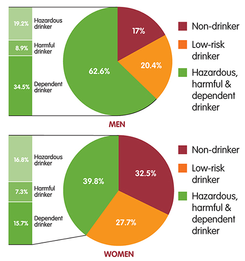 Alcohol Use Trends