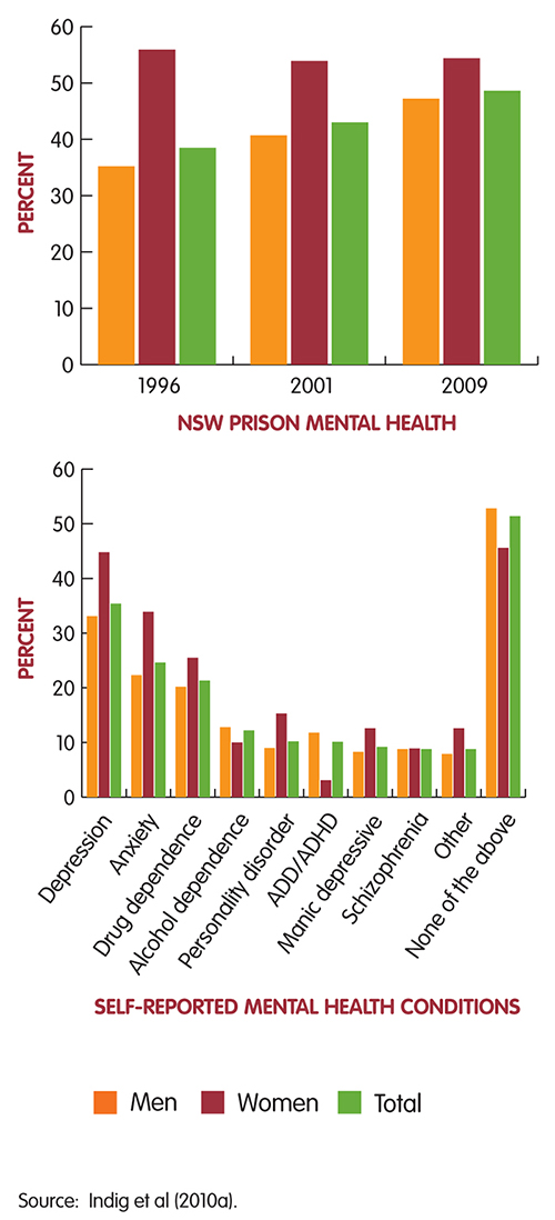 Mental Health Disorders in NSW Prison population